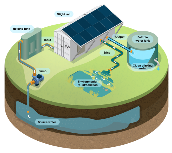 gilghi off grid solar water treatment