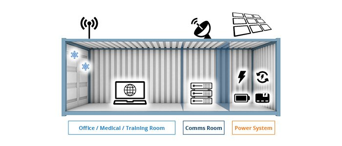 Containerised remote off grid communications 40ft