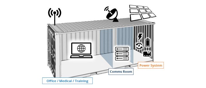 Containerised remote off grid communications 20ft