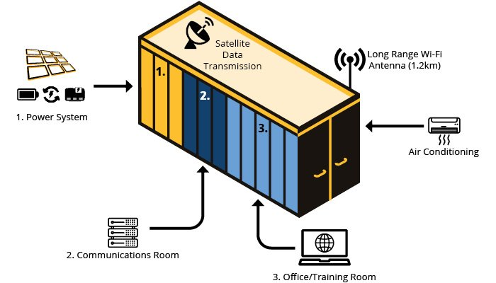 containerised remote communications